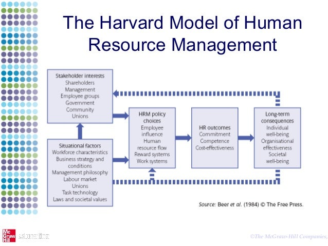 beer et als 1984 harvard model of hrm notes essay (fomborn et al, 1984) they explained the human resources cycle that consists of four generic process of function fomburn et al (1984) the harvard framework of hrm was developed by beer et al (1984 whereas the soft model of hrm traces its roots to the human relations.