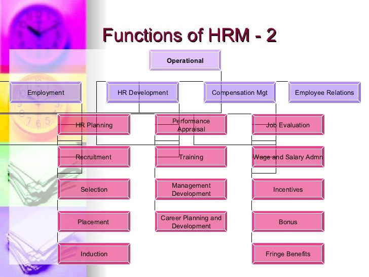 the key functions of human resource management Performance management the individual roles listed below have been identified as key to the routes online recruitment requests to human resources for job.