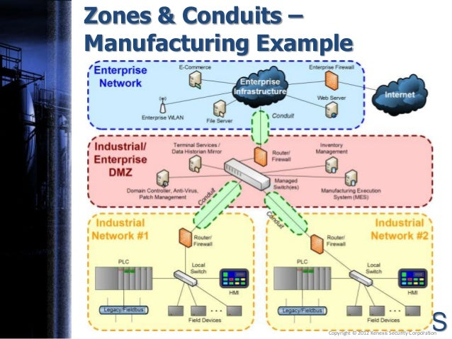 Cyber Security For The Industrial Environment An Intro To