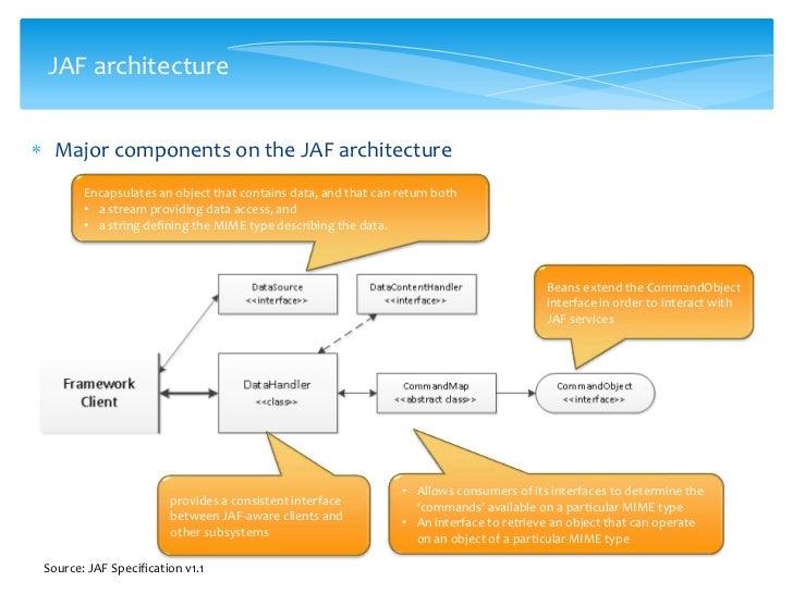javabeans activation framework jaf