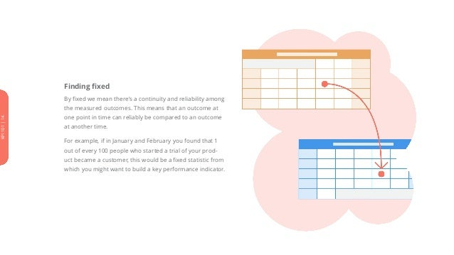 Finding fixed By fixed we mean there's a continuity and reliability among the measured outcomes. This means that an outcom...