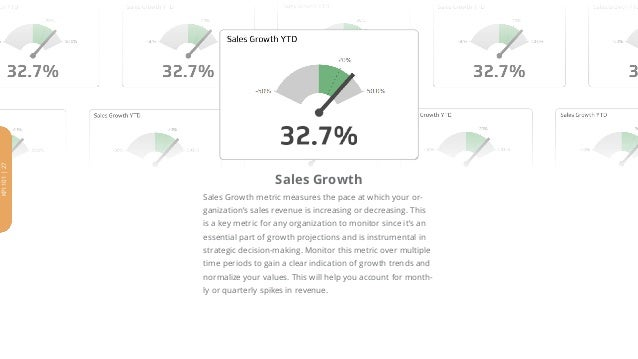 Sales Growth Sales Growth metric measures the pace at which your or- ganization's sales revenue is increasing or decreasin...