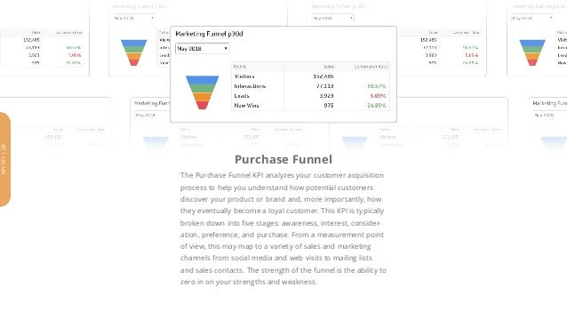Purchase Funnel The Purchase Funnel KPI analyzes your customer acquisition process to help you understand how potential cu...