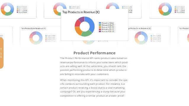 Product Performance The Product Performance KPI ranks product sales based on revenue performance to inform your sales team...
