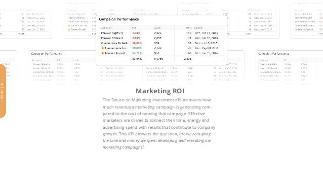 Marketing ROI The Return on Marketing Investment KPI measures how much revenue a marketing campaign is generating com- par...