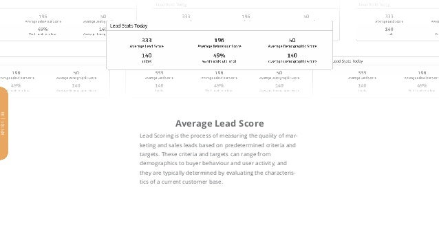 Average Lead Score Lead Scoring is the process of measuring the quality of mar- keting and sales leads based on predetermi...