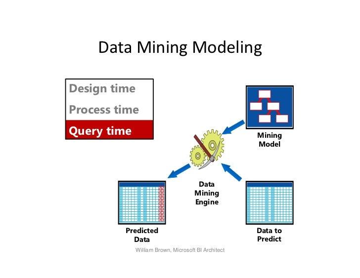 Microsoft Data Mining 2012