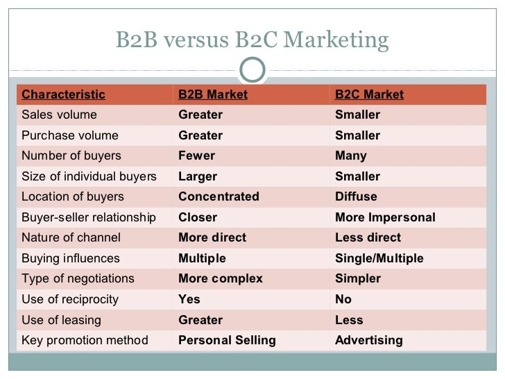 b2b vs b2c marketing college essays Components first, we define crm, describe how marketing thinking about crm has evolved over managing customer relationships 3 3 chapter 1 managing customer relationships.