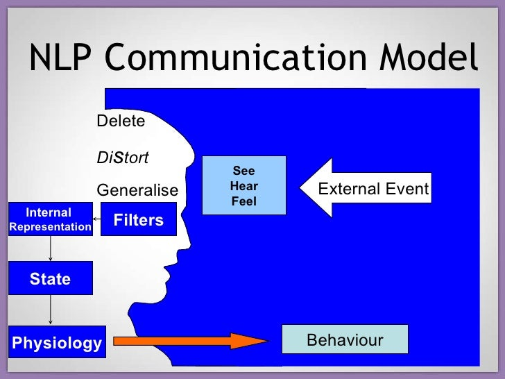 neuro linguistic programming essay Nlp language essay agincourt nlp shakespeare teaches neuro linguistic programming by silvia hartmann  i often get asked why i like nlp so much and what the use of it is.
