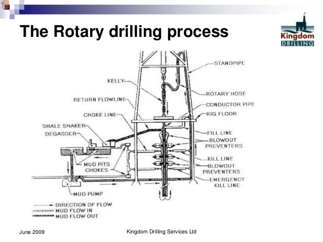 Intro to oil well drilling ops pt 2