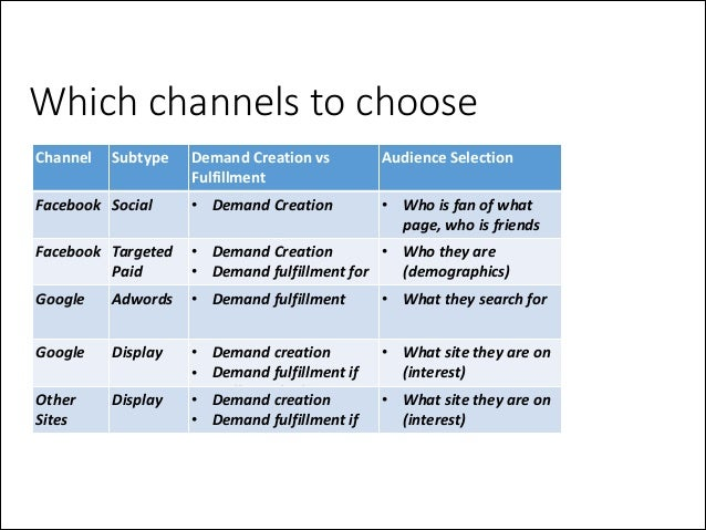 Which channels to choose Channel  Subtype  Facebook Social  Demand  Creation  vs   Fulfillment  Audience  Selec...