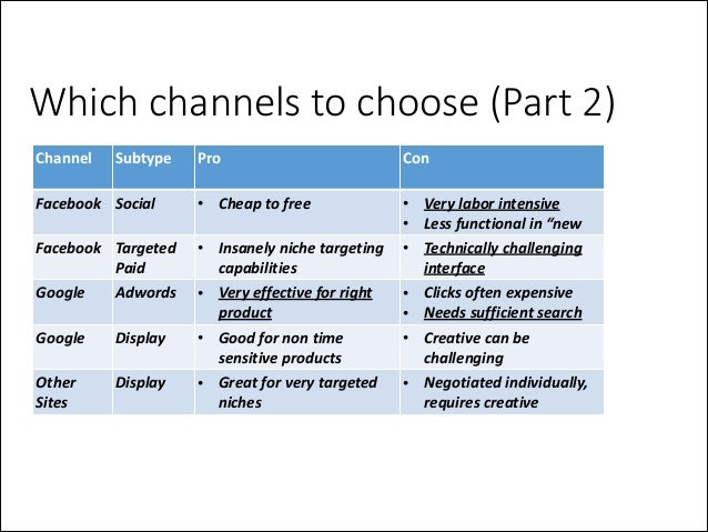 Which channels to choose (Part 2) Channel  Subtype  Pro  Facebook Social  • Cheap  to  free  Facebook   Targete...