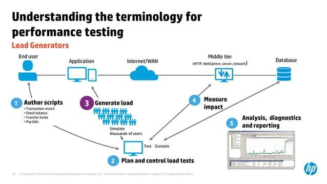 Understanding the terminology forperformance testingLoad Generators     End user                                          ...
