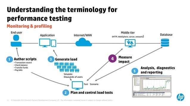 Understanding the terminology forperformance testingMonitoring & profiling     End user                                   ...