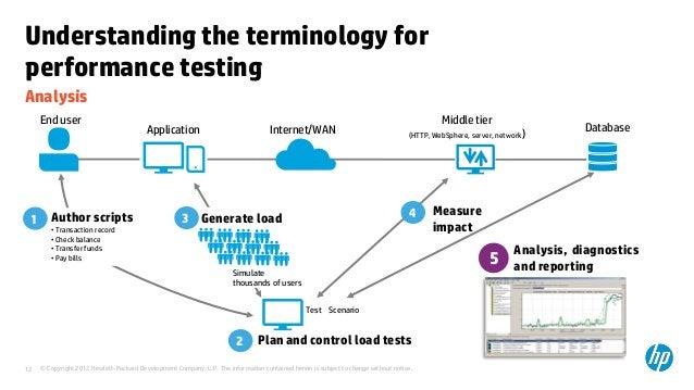 Understanding the terminology forperformance testingAnalysis     End user                                                 ...