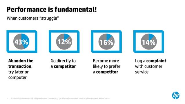 "Performance is fundamental!When customers ""struggle""         43%                                                    12%   ..."