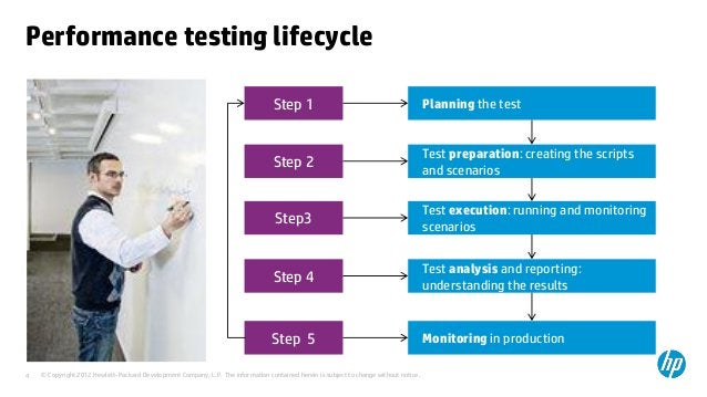 Performance testing lifecycle                                                                                  Step 1     ...