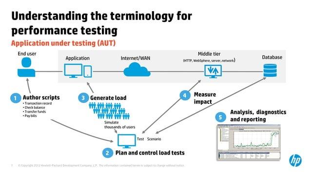 Understanding the terminology forperformance testingApplication under testing (AUT)     End user                          ...