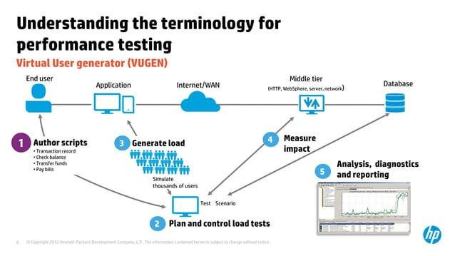 Understanding the terminology forperformance testingVirtual User generator (VUGEN)    End user                            ...
