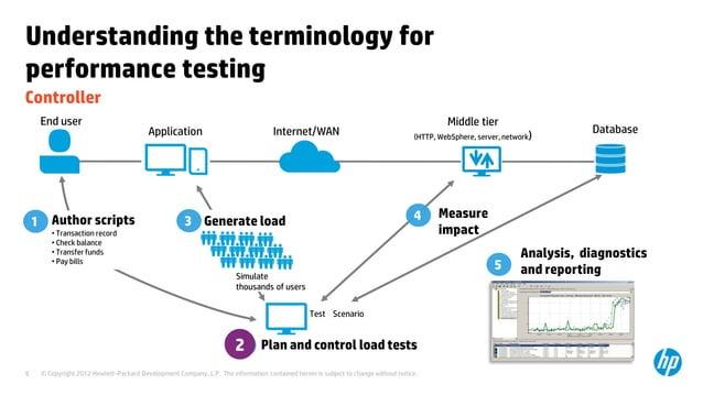 Understanding the terminology forperformance testingController     End user                                               ...