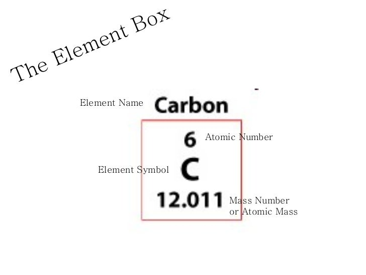 Element box diagram wiring diagram introduction to the periodic table table of elements element diagram 6 the element box urtaz Image collections
