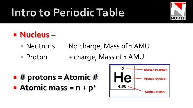 Intro To Periodic Table