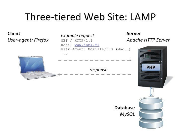 Php notes ppt