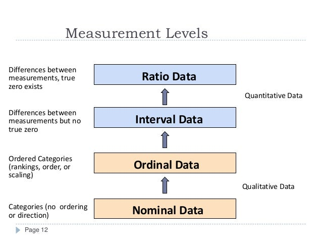 illustrate how the data can be presented as ratio interval ordinal and nominal data Should you care if your rating scale data is interval or ordinal i can illustrate lord's criticism with stevens (a statistical analysis on nominal data.
