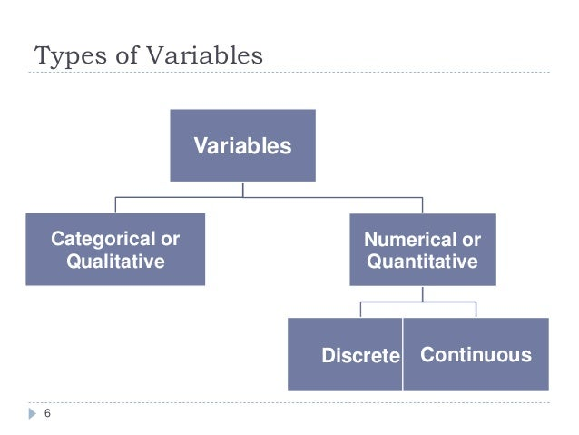 Types of reliability and validity in research