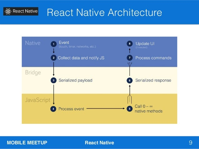 Introduction to React Native & Rendering Charts / Graphs