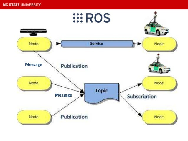 robot operating system Robot operating system ○ ros provides libraries and tools to help developers  create robot applications ○ it provides hardware abstraction, device drivers.
