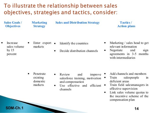 Intro to sales & distribution management