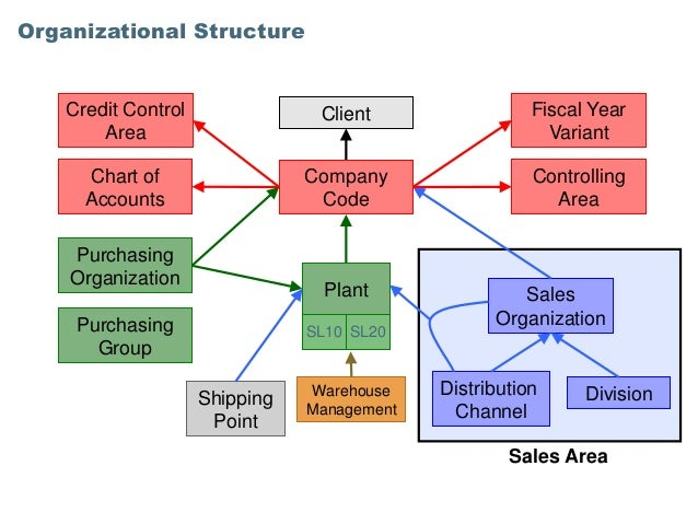 asda wal mart organisational structure The success of this over 5 years led to ipl being bought by the asda/wal-mart group traditional model in a normal supermarket supply chain, you have supermarket.