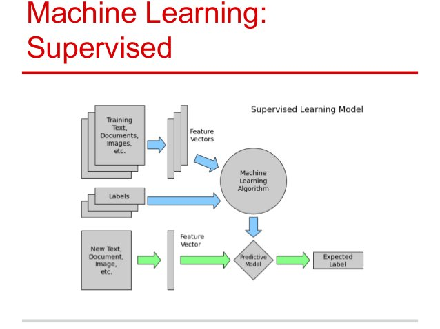 Machine Learning: Supervised
