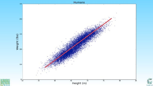 Practical Machine Learning Tutorial ... - Python Programming