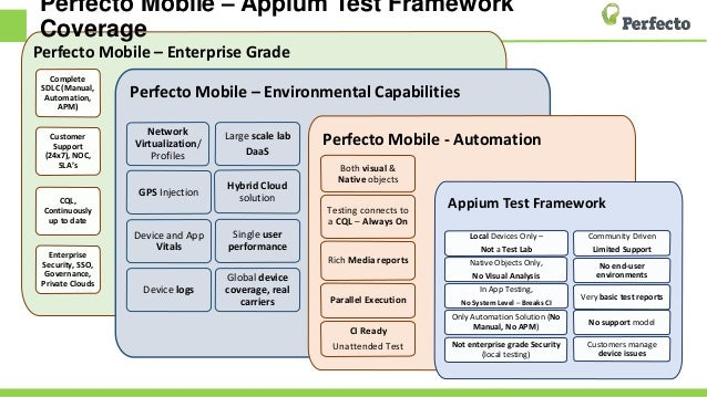 Everything You Need To Know about Appium and Selenium