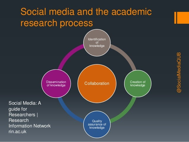 Introduction to Social Media for Researchers