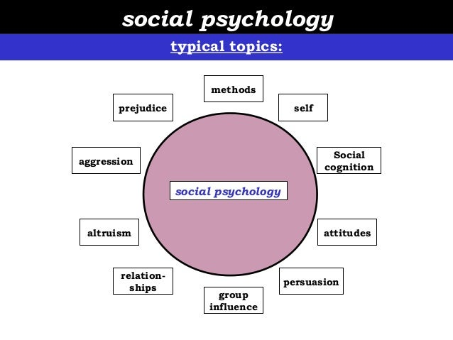social psychology topics for presentations