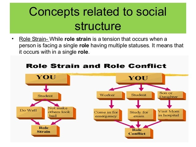 role stress Those who have the social support of their family and friends are able to cope  better with stress to find out the level of role stress and to identify key role.