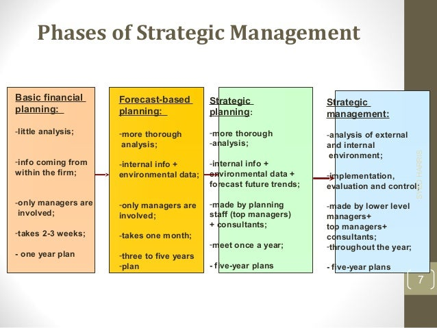 strategic managment The strategic management maturity model (smmm) was designed by and for busy managers who need a quick assessment of where their organization stands in terms of.
