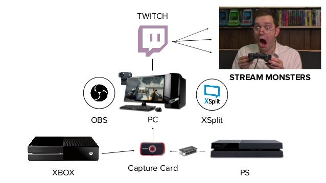 Twitch Streaming Equipment