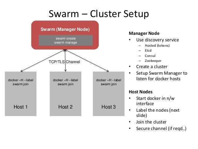 Swarm a docker clustering system for Docker consul ui