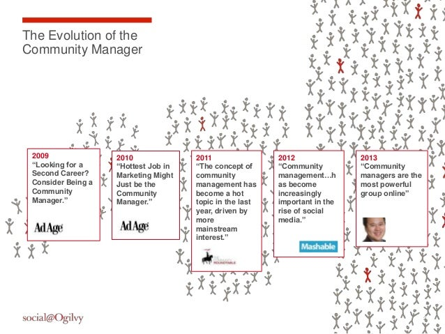 """The Evolution of theCommunity Manager 2009               2010              2011                2012               2013 """"Lo..."""