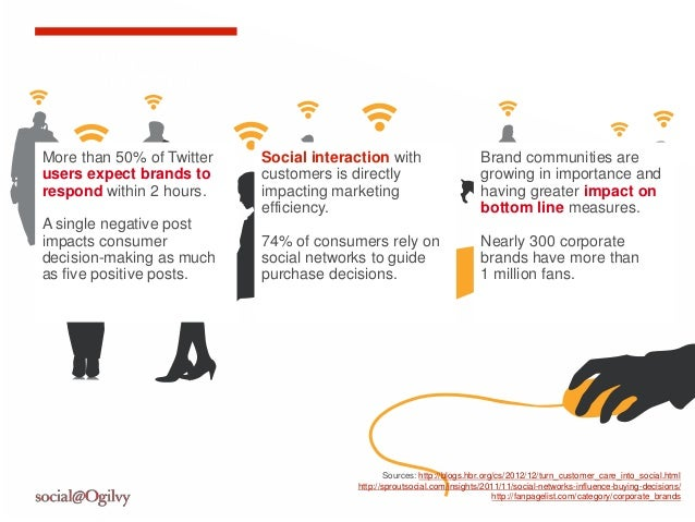 Community Managersare on the front linesMore than 50% of Twitter   Social interaction with                      Brand comm...