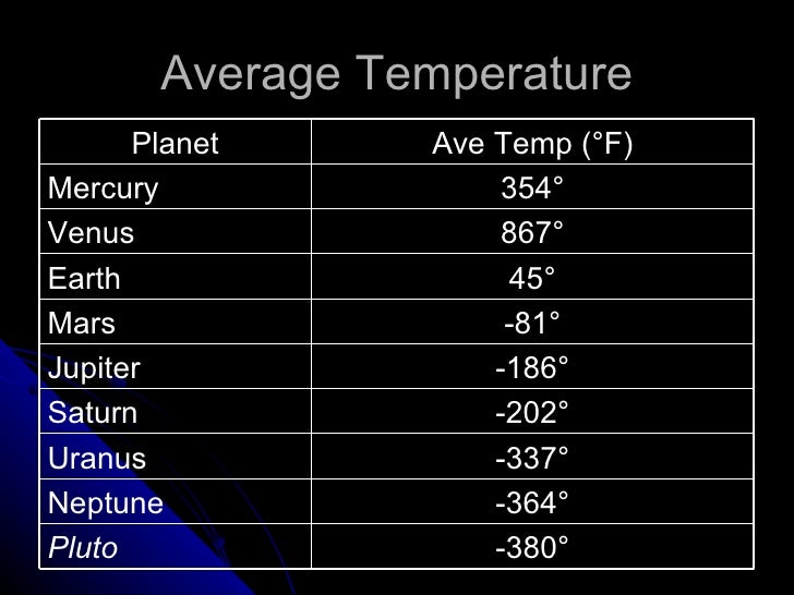 pluto planet temperature - photo #33