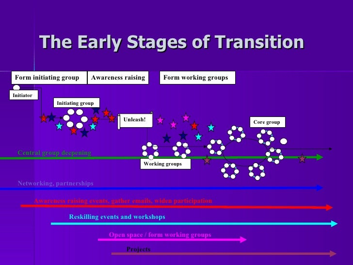 The Early Stages of Transition Form initiating group Initiator Working groups Unleash! Form working groups Initiating grou...