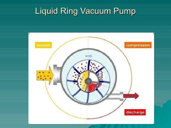 What Is A Liquid Ring Vacuum Pump
