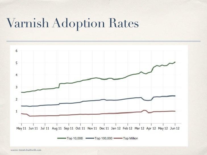 Varnish Adoption Ratessource: trends.builtwith.com