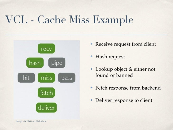 VCL - Cache Miss Example                                 ✤   Receive request from client                                 ✤...
