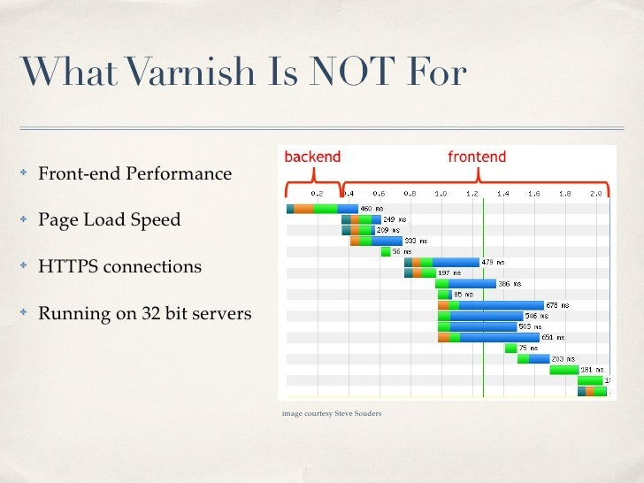 What Varnish Is NOT For✤   Front-end Performance✤   Page Load Speed✤   HTTPS connections✤   Running on 32 bit servers     ...